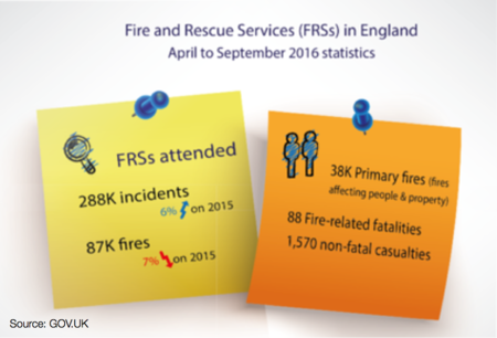 Fire and Rescue Service stats