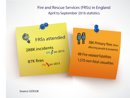 Your legal obligations for Fire Safety